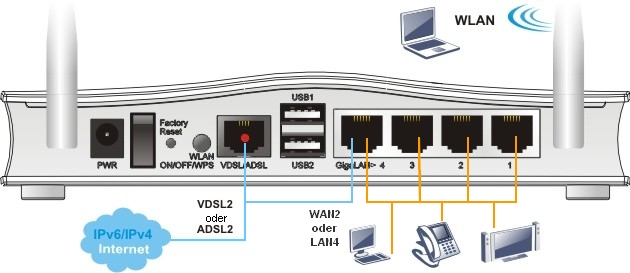 High-Speed VDSL2-Router Vigor 2760-Serie