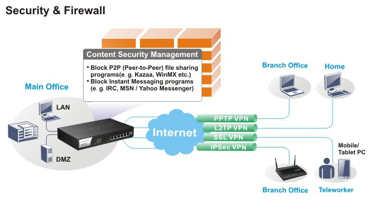 Security & Firewall