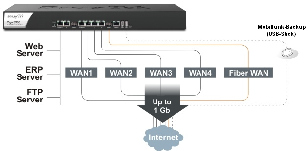 Multi-WAN VPN-Concentrator Vigor 3900