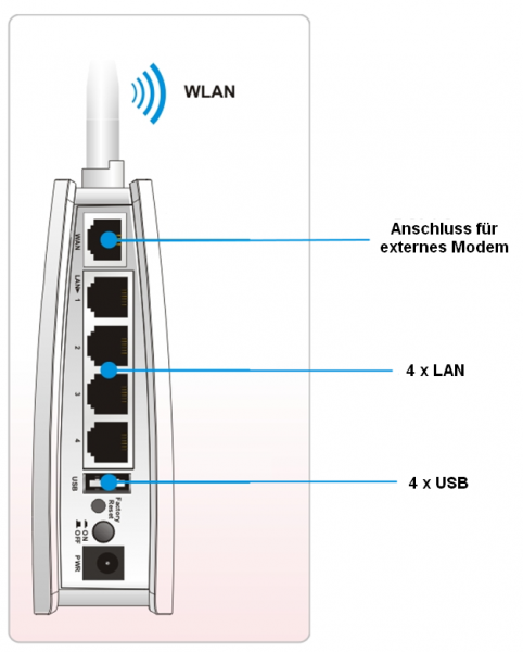 WLAN Breitband-Router Vigor 210