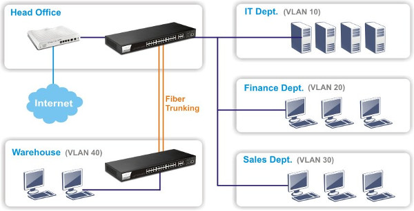 Flexible-VLAN-Optionen