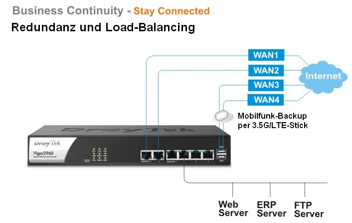 Dual-WAN Security-Firewall Vigor 2960